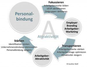 Attraktivität als Arbeitgeber, attraktiv als Arbeitgeber, Employer Branding, Arbeitgebermarketing