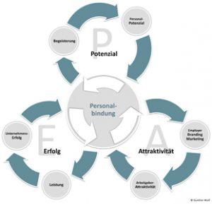 PEA-System Überblick Personalbindung Personalpotenzial Unternehmenserfolg Arbeitgeberattraktivität