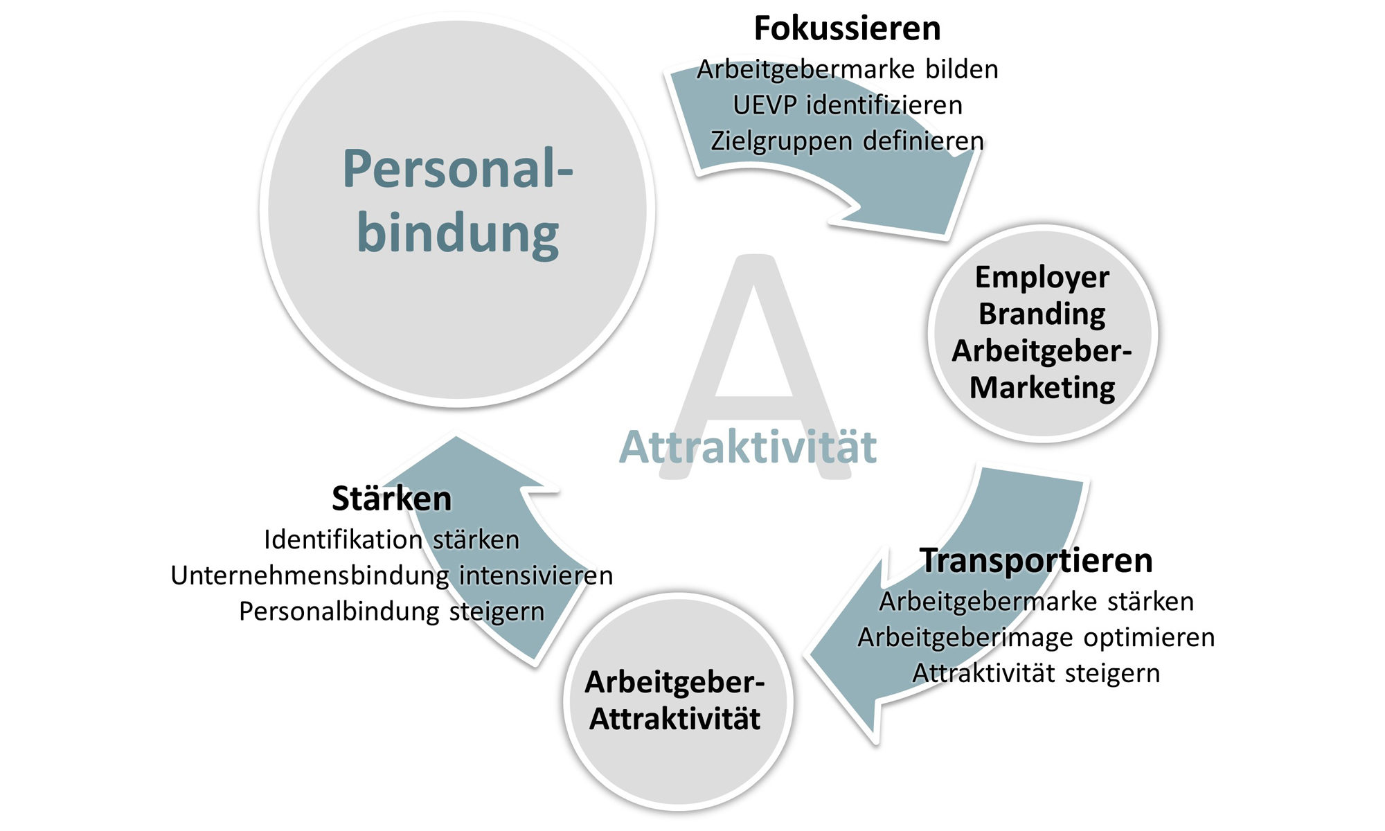 Arbeitgeberattraktivität, attraktiv als Arbeitgeber, Employer Branding, Arbeitgebermarketing