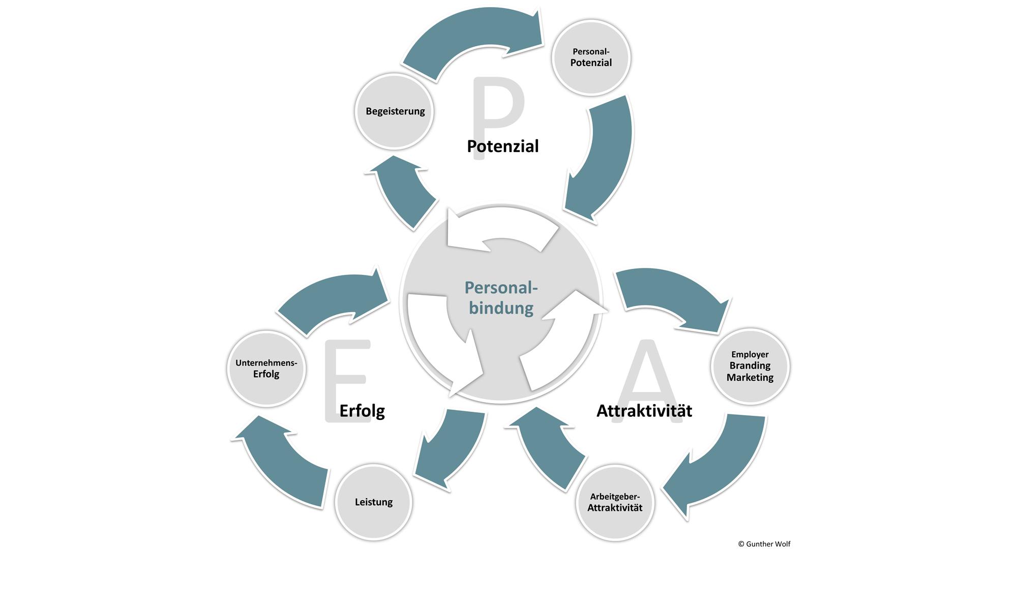 Personalpotenzial Unternehmenserfolg Arbeitgeberattraktivität