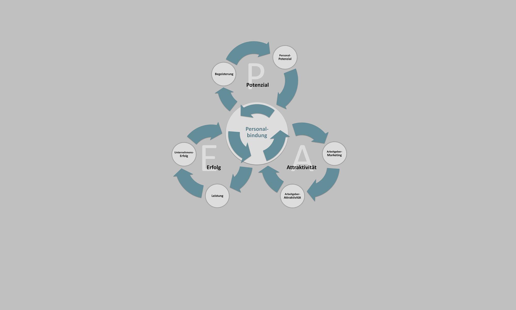 PEA System